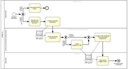 VSM analyse de flux sur un processus industriel ou administratif