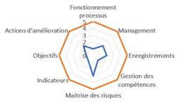 L'indicateur de la maturité des processus peut se représenter sous la forme d'un radar en étoile.