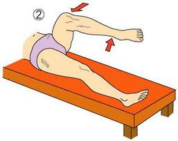 梨状筋症候群 フライバーグテスト