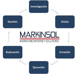 Markinsol - Nuestra Metodología