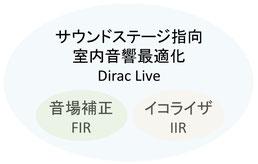 サウンドステージ指向の室内音響最適化ソリューション Dirac Live は従来の音場補正(FIRフィルター)やイコライザー(IIRフィルター)を含むものです