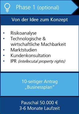 SME Instrument Phase 1 Übersicht