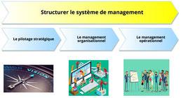 Nous recommandons de structurer le système de management de l'entreprise autour de trois processus de direction.