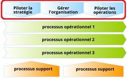 Les trois principaux processus de management et de direction : pilotage de la stratégie, gestion du système organisationnel, management opérationnel. Ils constituent le système de management.