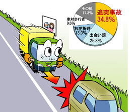 交通事故の3大類型