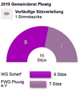 Kommunalwahlen 2019. Gemeinderat Pluwig. Sitzverteilung, Graphik