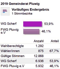 Kommunalwahlen 2019. Gemeinderat Pluwig. Endergebnis