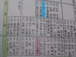 明治22年北海道篠路屯田兵村の居住地図。