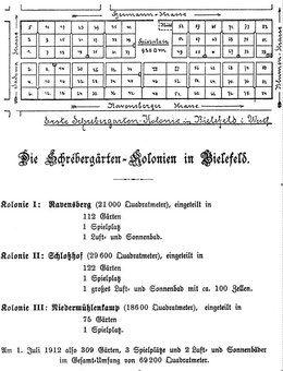 Die Schrebergärten Kolonien in Bielefeld