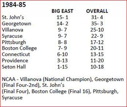 1984-'85 Big East Standings