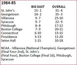 1984-'85 Big East Standings