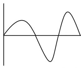 アナログ波形