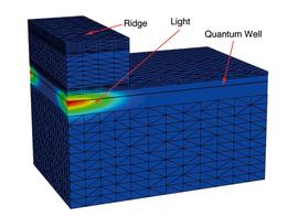 3-D Simulation eines optischen Verstärkers