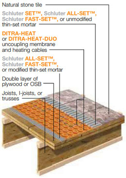 Illustration of floor layers, including floor joists, double layer of plywood, Schluter DitraHeat, thinset, and marble tile.