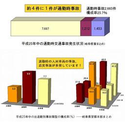 岐阜県警交通企画課の資料を編集部で作図