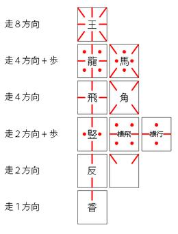 図1.走り駒の主要パターン.