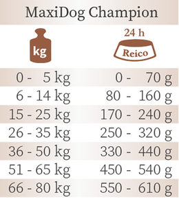Trockenfutter Reico Fütterungsempfehlung MaxiDog Champion