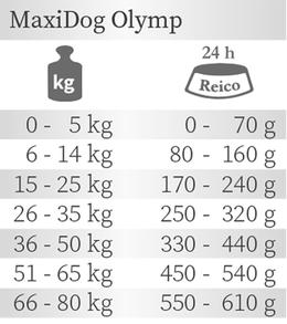 Die Fütterungsempfehlung für das Hunde Trockenfutter MaxiDog Olymp von Reico Vital.