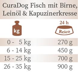 Fütterungsempfehlung Bio Nassfutter CuraDog Fisch