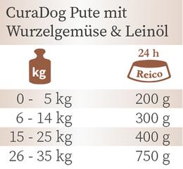Fütterungsempfehlung Bio Nassfutter CuraDog Huhn von Reico