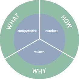 Insights MDI Grafik