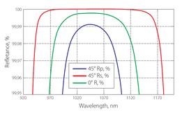 例2 波長と反射率