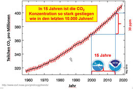 Die CO2 Konzentration ist in den letzten 15 Jahren um 30 ppm angestiegen, Stand April 2015. NOAA.