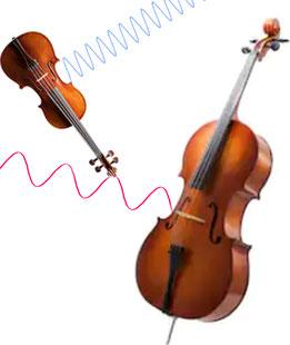 Résonance dans un instrument de musique : lien entre longueur d'onde et dimension