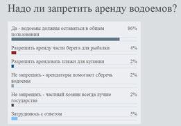 Результаты опроса на 18 апреля 2016 года