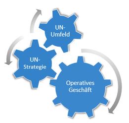 Verzahnung Strategie mit operativem Geschäft