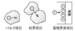 図2.セラミックスイオン導電体で発生する様々な抵抗成分