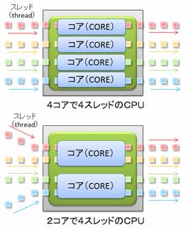 CPUがハイスペックほど作業が速くなる