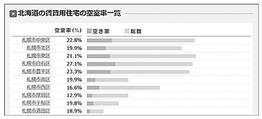 北海道の賃貸用住宅の空室率一覧