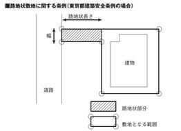 路地状敷地に関する条例(東京都建築安全条例の場合)