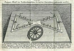 Die Radbrechmaschine