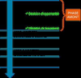cadrer le programme et le cahier des charges le plus en amont possible du projet
