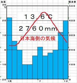 中学地理:日本の気候(ざっくり)