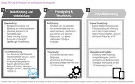 Erfolgsfaktor 5: Methodenkompetenz