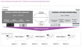 Erfolgsfaktor 4: Forschung & Analyse