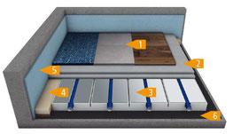 system bersicht system ideal eps fu bodenheizung vom profi instatech. Black Bedroom Furniture Sets. Home Design Ideas