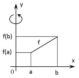 Volumen von Drehkörpern mittels Integralrechnung