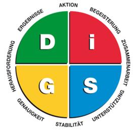 DISG-Modell
