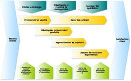 Comment faire une cartographie des processus, nos recommandations pour représenter les activités de l'entreprise par une carte des processus.