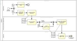 Processus détaillé résultant de l'audit descriptif.