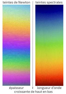 Teintes de Newton et couleurs spectrales : comparaison des couleurs interférentielles et couleurs de l'arc-en-ciel