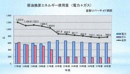 エネルギー使用量の経年グラフ