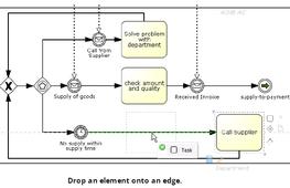 La formation BPM peut être dispensée avec le support du logiciel BPM Signavio pour aborder la modélisation détaillée des processus.