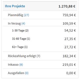 freaky finance, Lendico, meine Projekte, Status, Dashboard, P2P-Kredite