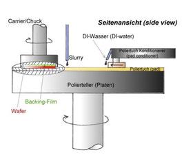CMPスラリー 粒度分布 LPC