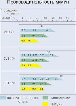 Сравнительная таблица плазменных резок Jasic